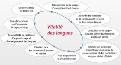 Dades i bibliografia de la Unesco sobre extinció i salvaguarda de llengües